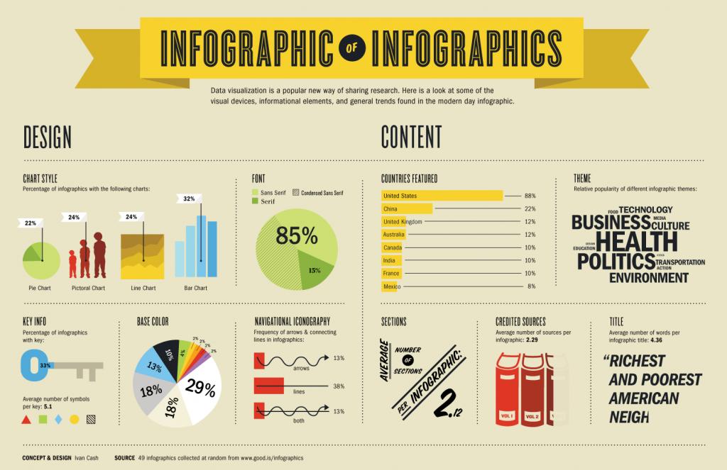 la infografía, concepto