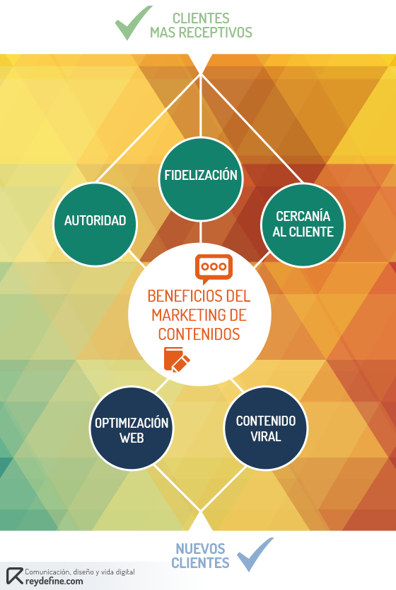 marketing de contenidos infografia