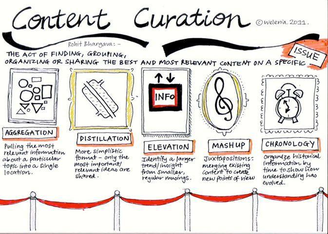 fases de la curación de contenidos