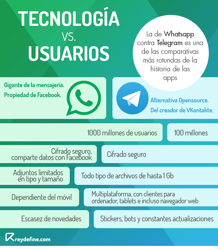 whatsapp telegram comparativa