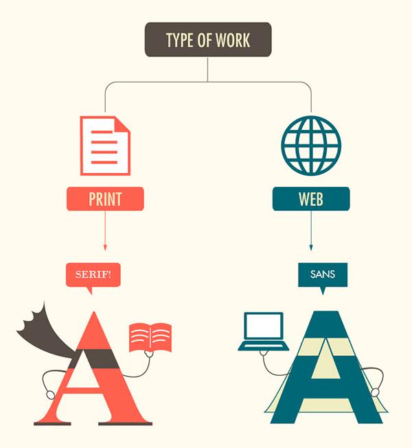 combinar fuentes, serif-sans y serif