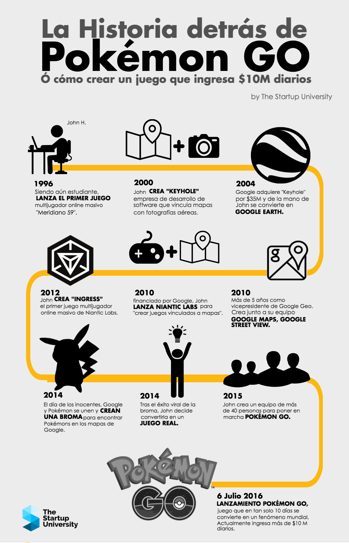 infografia historia pokemongo