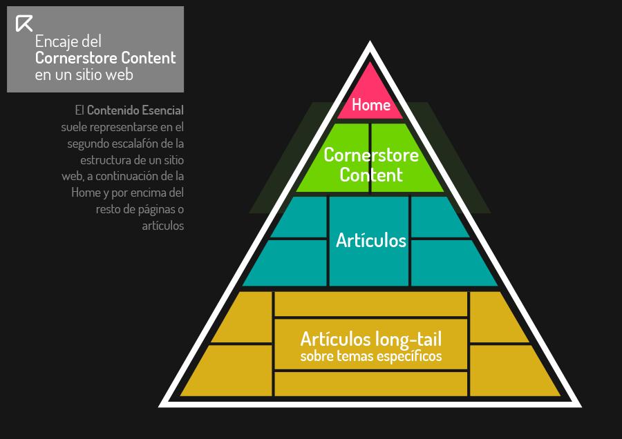 cornerstone content, contenido esencial