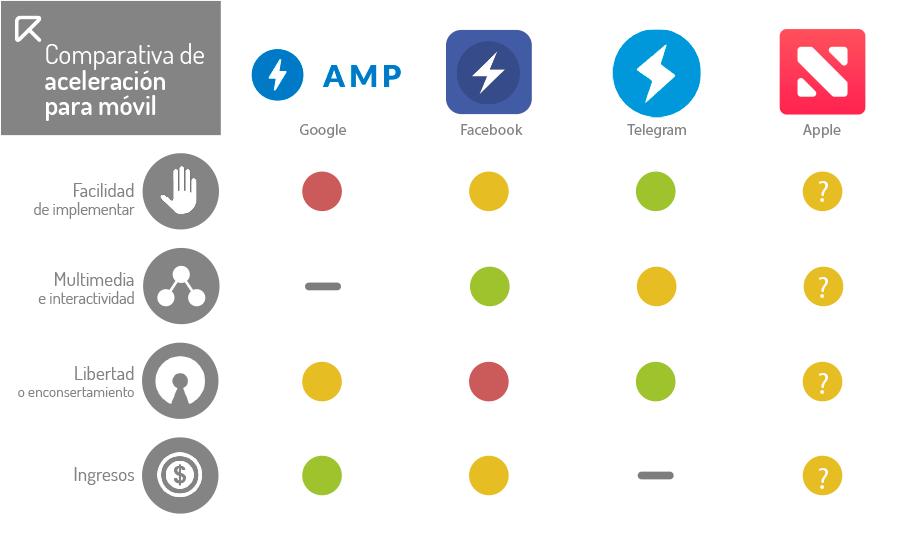 google amp vs facebook instant articles vs telegram instant view