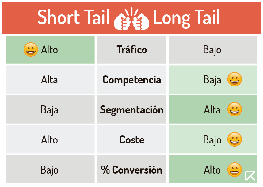short tail vs long tail comparativa