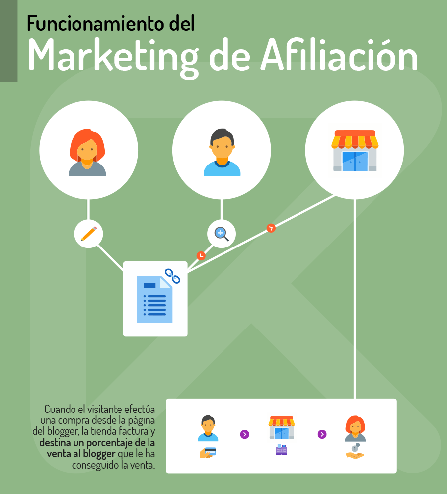 funcionamiento del marketing de afiliados