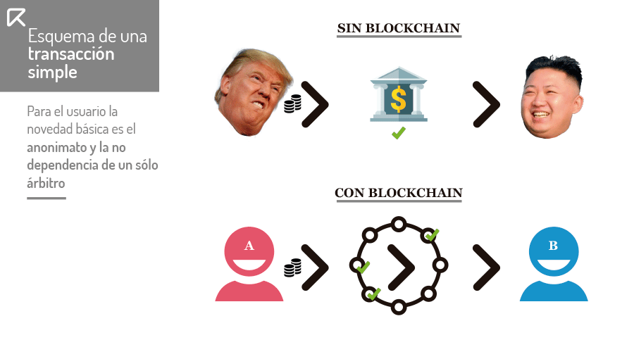 transaccion en blockchain bitcoin