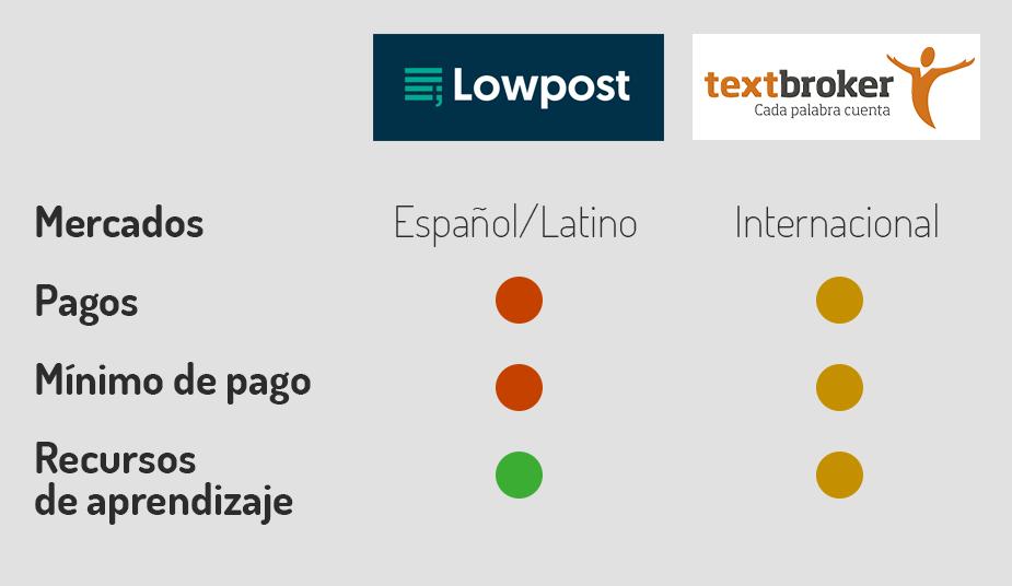 comparativa textbroker lowpost