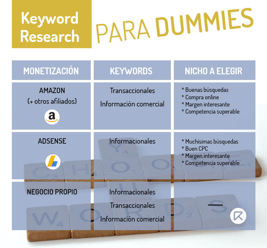 infografia keyword research para dummies
