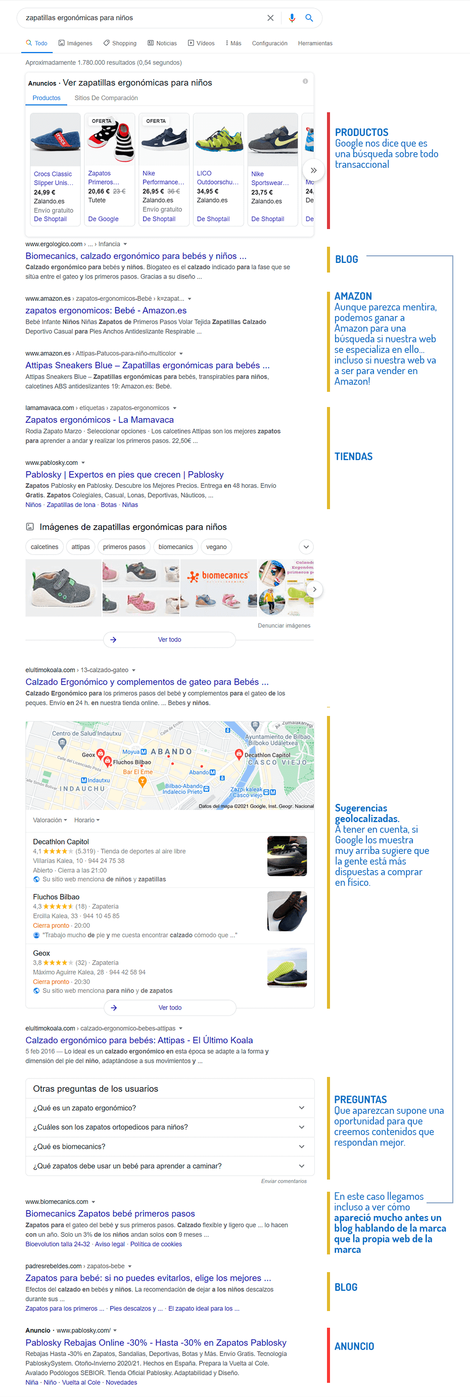 keyword research SERPS