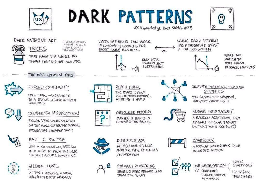 patrones oscuros infografia